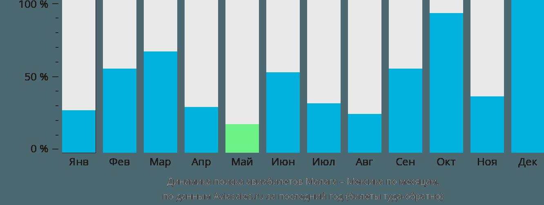 Динамика поиска авиабилетов из Малаги в Мексику по месяцам