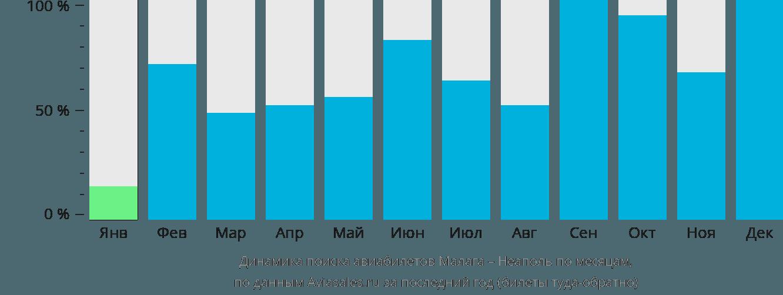 Динамика поиска авиабилетов из Малаги в Неаполь по месяцам