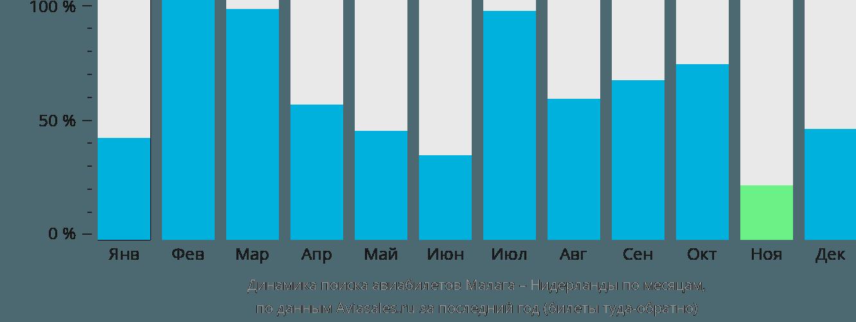 Динамика поиска авиабилетов из Малаги в Нидерланды по месяцам