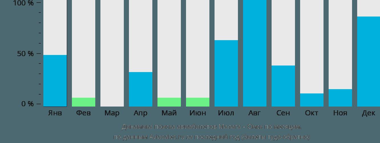 Динамика поиска авиабилетов из Малаги в Омск по месяцам
