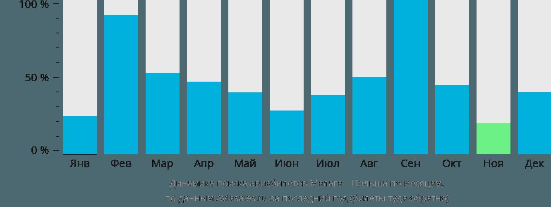 Динамика поиска авиабилетов из Малаги в Польшу по месяцам