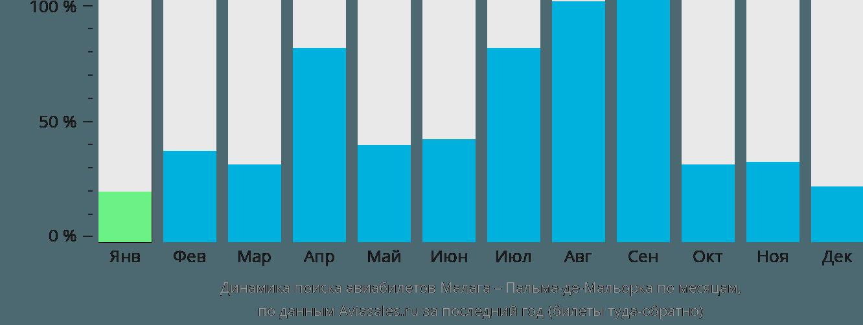 Динамика поиска авиабилетов из Малаги в Пальма-де-Майорку по месяцам