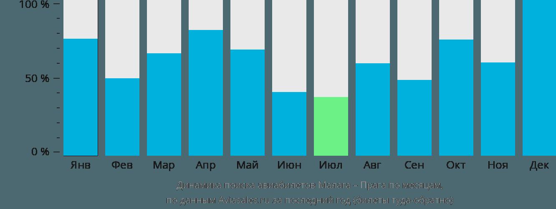 Динамика поиска авиабилетов из Малаги в Прагу по месяцам