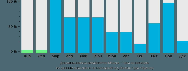 Динамика поиска авиабилетов из Малаги в Пизу по месяцам