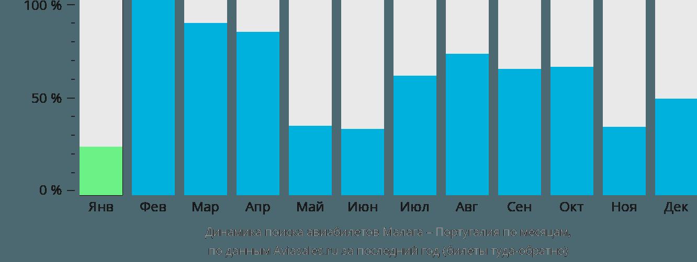 Динамика поиска авиабилетов из Малаги в Португалию по месяцам