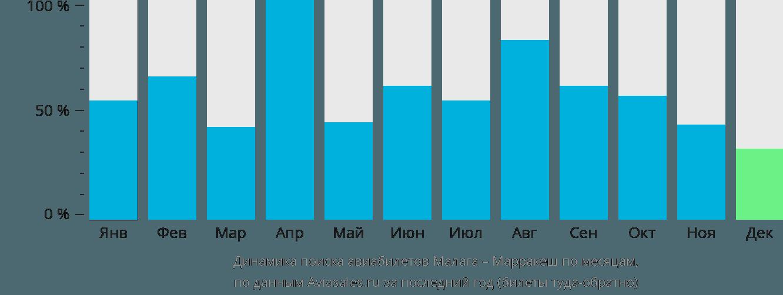 Динамика поиска авиабилетов из Малаги в Марракеш по месяцам