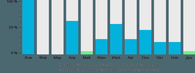Динамика поиска авиабилетов из Малаги в Оренбург по месяцам