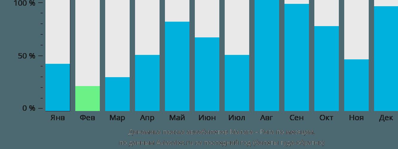Динамика поиска авиабилетов из Малаги в Ригу по месяцам