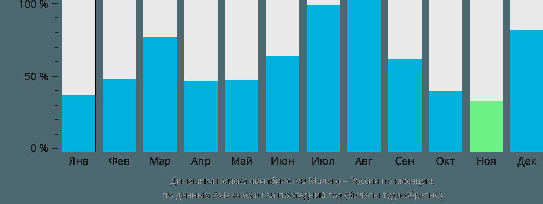 Динамика поиска авиабилетов из Малаги в Россию по месяцам