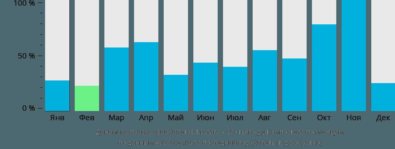 Динамика поиска авиабилетов из Малаги в Сантьяго-де-Компостелу по месяцам