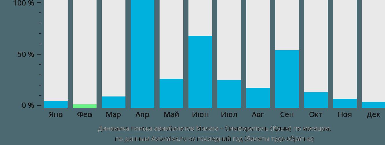 Динамика поиска авиабилетов из Малаги в Симферополь по месяцам