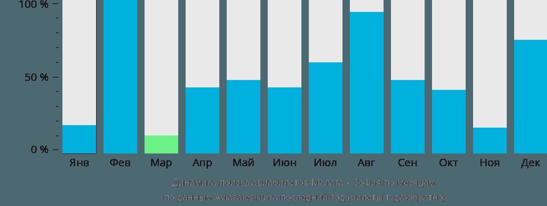 Динамика поиска авиабилетов из Малаги в Софию по месяцам