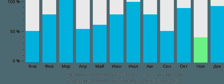 Динамика поиска авиабилетов из Малаги в Стокгольм по месяцам