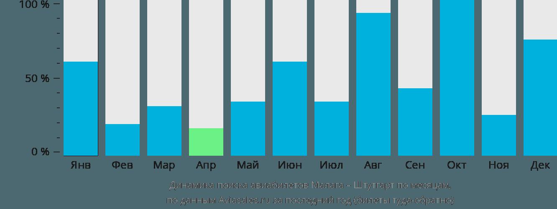 Динамика поиска авиабилетов из Малаги в Штутгарт по месяцам