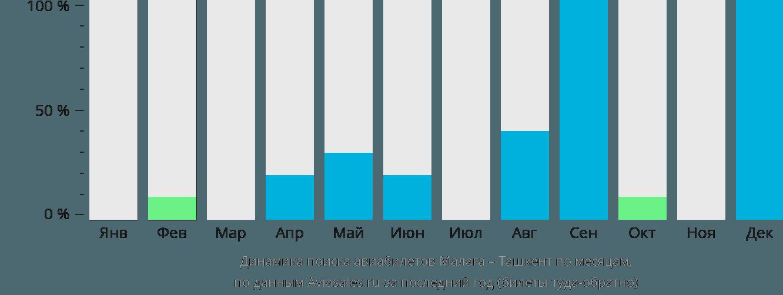 Динамика поиска авиабилетов из Малаги в Ташкент по месяцам