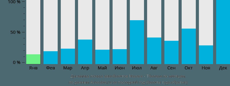 Динамика поиска авиабилетов из Малаги в Тбилиси по месяцам