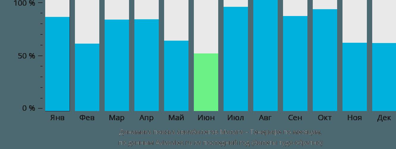 Динамика поиска авиабилетов из Малаги на Тенерифе по месяцам