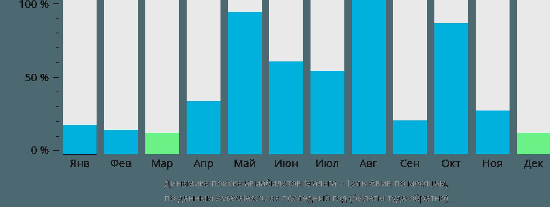 Динамика поиска авиабилетов из Малаги в Тель-Авив по месяцам