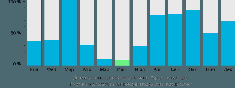 Динамика поиска авиабилетов из Малаги в Турцию по месяцам
