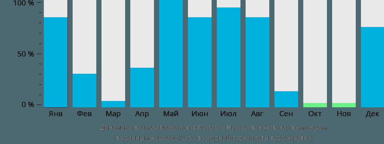Динамика поиска авиабилетов из Малаги в Нур-Султан (Астана) по месяцам