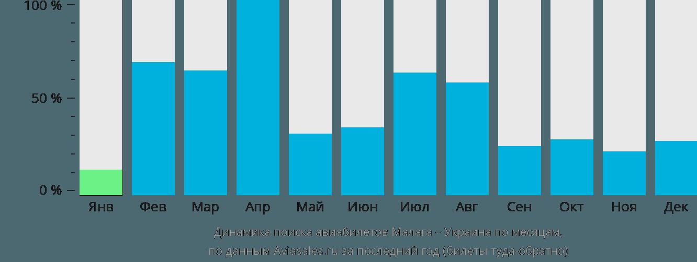 Динамика поиска авиабилетов из Малаги в Украину по месяцам