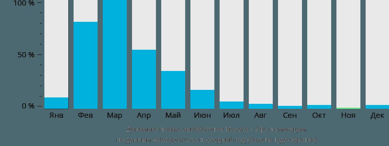 Динамика поиска авиабилетов из Малаги в Уфу по месяцам