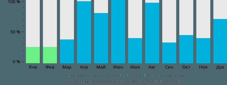Динамика поиска авиабилетов из Малаги в Вильнюс по месяцам