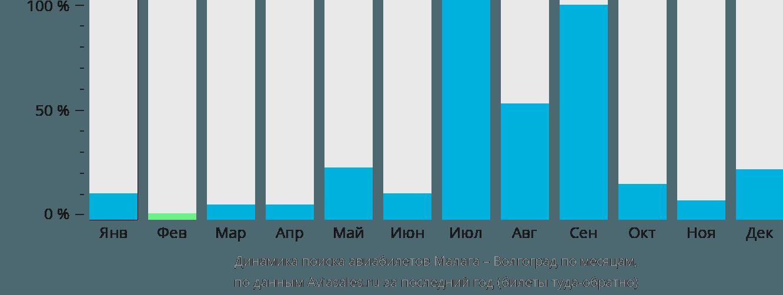 Динамика поиска авиабилетов из Малаги в Волгоград по месяцам