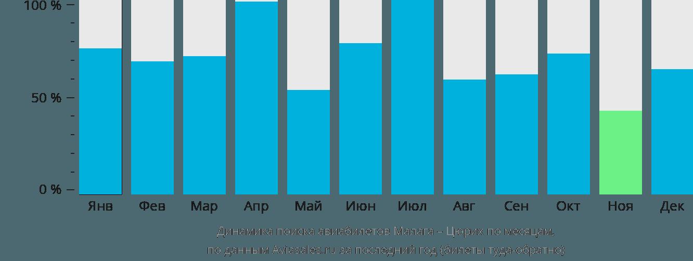 Динамика поиска авиабилетов из Малаги в Цюрих по месяцам
