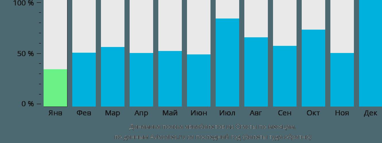 Динамика поиска авиабилетов из Огасты по месяцам