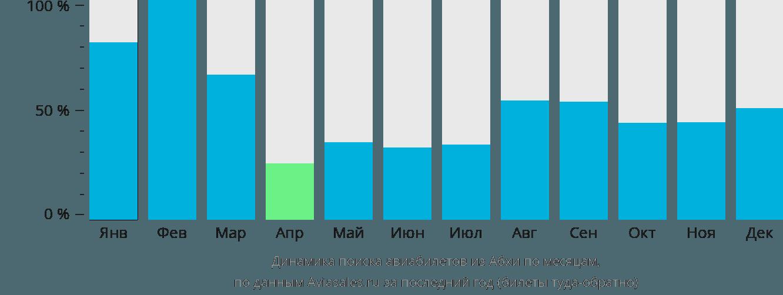 Динамика поиска авиабилетов из Абхи по месяцам