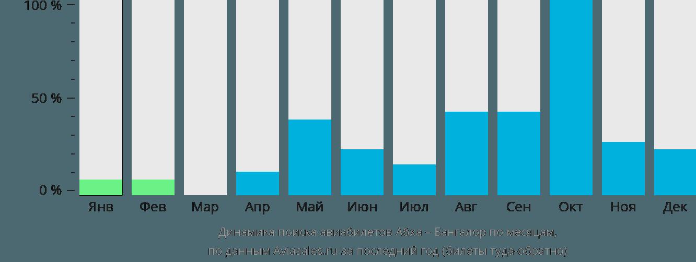 Динамика поиска авиабилетов из Абхи в Бангалор по месяцам