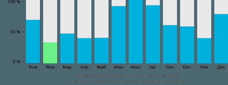 Динамика поиска авиабилетов из Абхи в Каир по месяцам