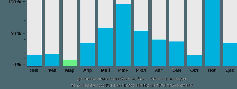 Динамика поиска авиабилетов из Абхи в Кочин по месяцам