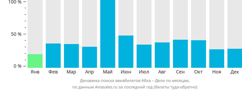 Динамика поиска авиабилетов из Абхи в Дели по месяцам