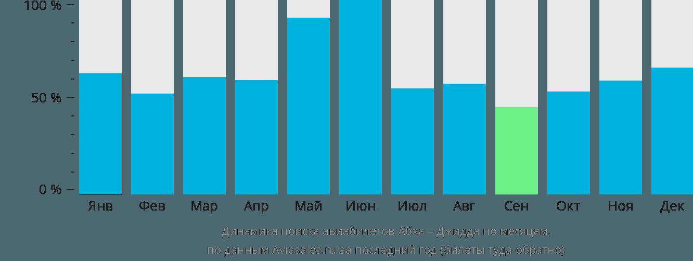 Динамика поиска авиабилетов из Абхи в Джидду по месяцам