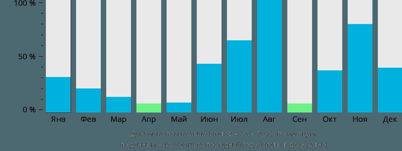 Динамика поиска авиабилетов из Абхи в Лахор по месяцам