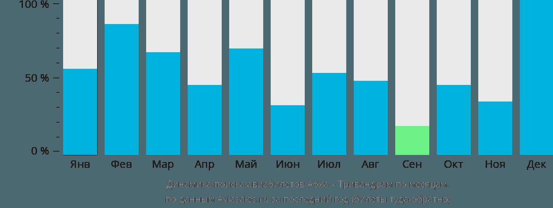 Динамика поиска авиабилетов из Абхи в Тривандрам по месяцам