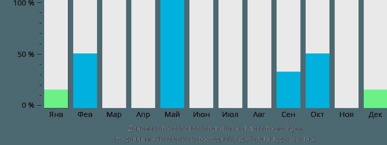 Динамика поиска авиабилетов из Аитутаки по месяцам