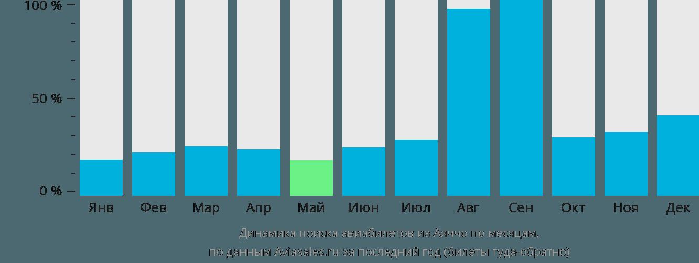 Динамика поиска авиабилетов из Аяччо по месяцам