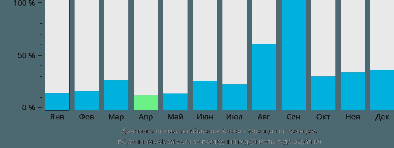 Динамика поиска авиабилетов из Аяччо во Францию по месяцам