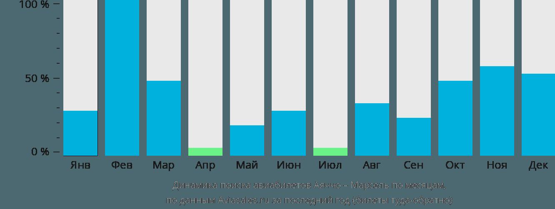Динамика поиска авиабилетов из Аяччо в Марсель по месяцам