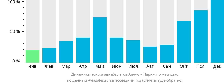 Динамика поиска авиабилетов из Аяччо в Париж по месяцам