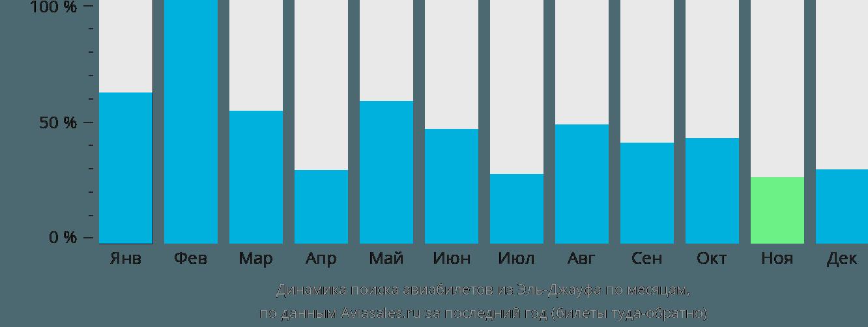 Динамика поиска авиабилетов из Эль-Джауфа по месяцам
