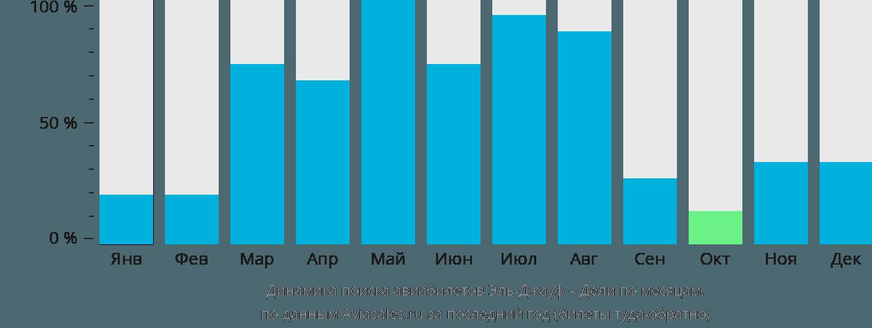 Динамика поиска авиабилетов из Эль-Джауфа в Дели по месяцам