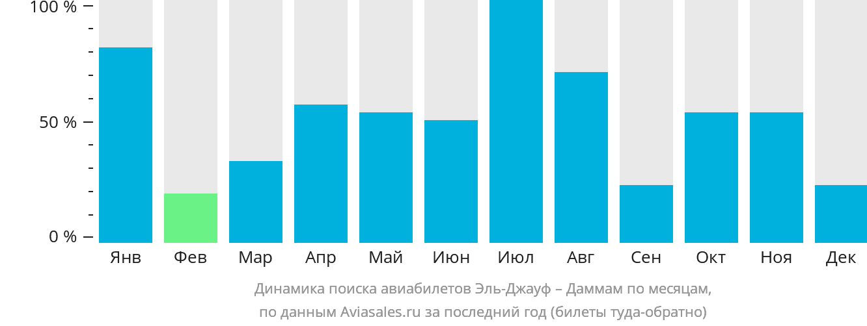 Динамика поиска авиабилетов из Эль-Джауфа в Даммам по месяцам