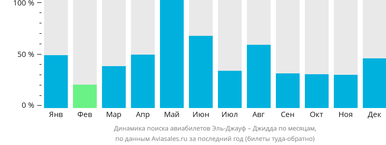 Динамика поиска авиабилетов из Эль-Джауфа в Джидду по месяцам