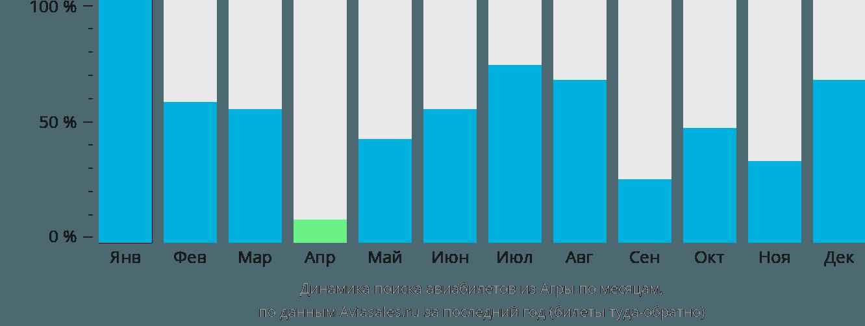 Динамика поиска авиабилетов из Агры по месяцам