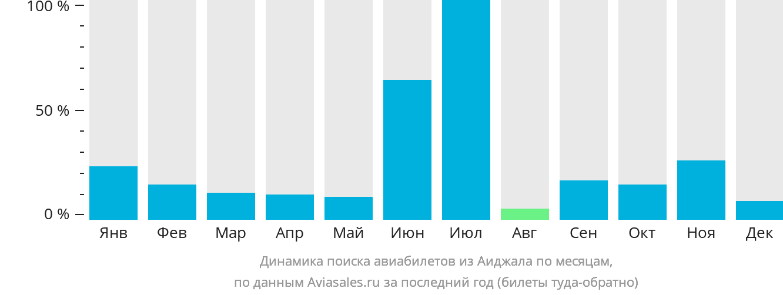 Динамика поиска авиабилетов из Аиджала по месяцам