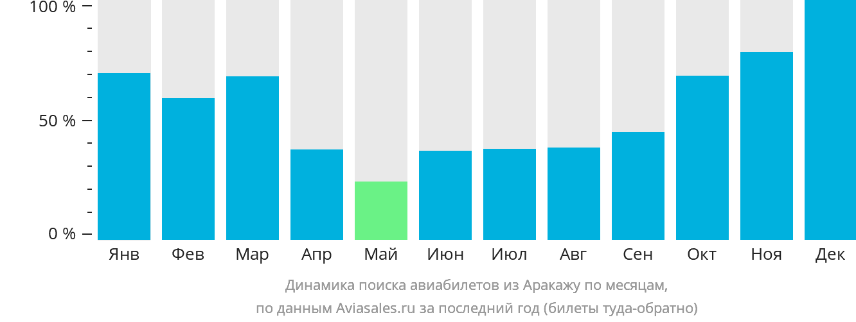 Динамика поиска авиабилетов из Аракажу по месяцам